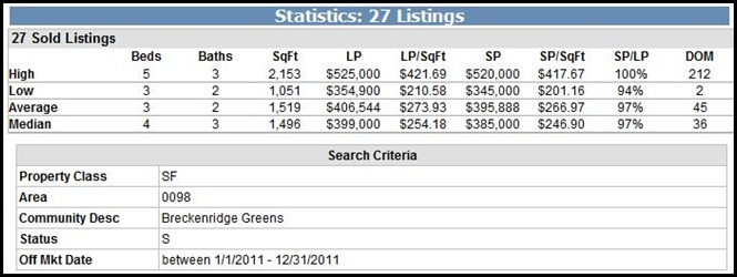 Breckenridge Greens Sold Homes