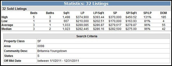 Britannia Youngstown Sold Homes