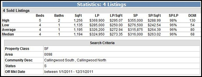Callingwood Sold Homes