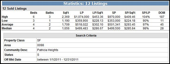 Patricia Heights Sold Homes