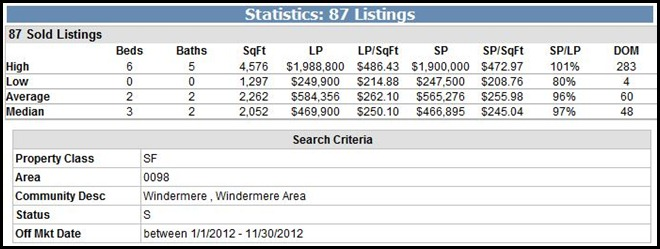 Windermere Sold Homes - Windermere Homes For Sale